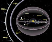 Voyager flight paths